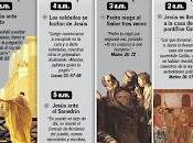 Semana Santa, Pasión Cristo cristianismo