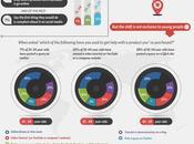 Infografía, Social Media cambia panorama atención cliente