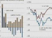 divergencia económica entre Estados Unidos Europa