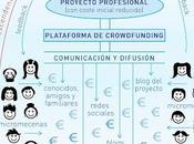 Crowdfunding talentos: gráfico
