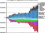 fuga capitales zona euro aviva idea 'corralito'