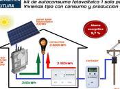 Contadores digitales kits solares para autoconsumo