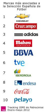 lanza estudio notoriedad marcas Selección Española reconocidas