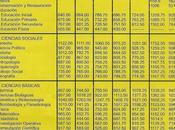 Puntajes máximos mínimos 2012 (Examen Admisión UNMSM)