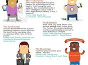 ¿Qué tipo emprendedor eres?