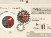 breve introducción Crowdfunding (Infografía)