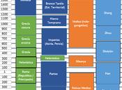 Linea Tiempo Comparada Global (3000 BC-2000