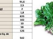 espinacas, multicóctel antioxidante