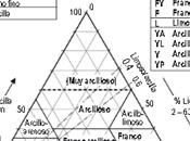 Guía para descripción suelos