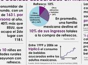 Refrescos, obesidad diabetes México