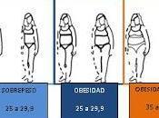 Sobrepeso enfermedades cardiovasculares: