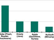 vulnerabilidades fines 2012
