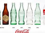 Historia gráfica Coca Cola parte 1880-1939