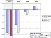 Previsiones paro hasta 2015