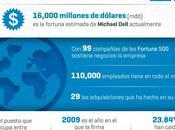 historia Dell Infografía