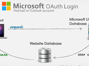 Login Microsoft Live OAuth Connect