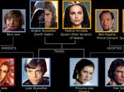 árbol familia Skywalker