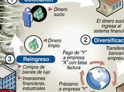 congreso internacional prevencion lavado activos plaft 2013