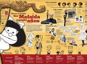 Mafalda infografía.