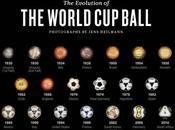 Times evolución pelota fútbol