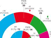 Madrid, laboratorio fallido