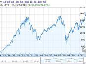 Crash Bolsa York (USA) 2013-2014
