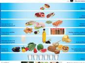 Dieta mediterranea nueva pirámide nutricional