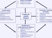 Indicadores Cuadro Mando Integral: Control Estratégico.