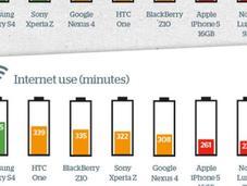 Comparando duración carga baterías smartphones populares