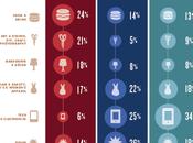 ¿Cómo influyen Facebook, Twitter Pinterest comercio electrónico?