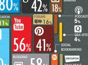 Redes sociales alza principales usos empresa