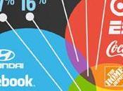 logos famosos: colores fuentes.