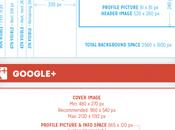 Redes Sociales: guía tamaños dimensiones imágenes [infografía]