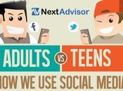 Adultos Jóvenes: Cómo usan Social Media