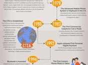 historia tecnología móvil #Infografía #Internet #Móviles