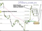 Banco Sabadell, Niveles Fibonacci