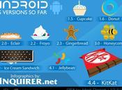 Versiones Android #Infografía #Android #Google