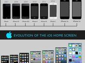 evolución iPhone #Infografía #Apple #Evolución