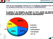 Encuesta Hinterlaces Municipio Libertador Capriles, Ledezma Ismael: ¡Ganadores! opiniones negativas.