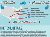 Ventajas redes sociales Posicionamiento
