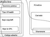 Software libre alternativo software propietario