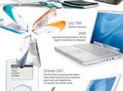 Historia Steve Jobs #Infografía #Apple #SteveJobs