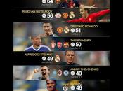 TOP10 goleadores historia Champions League.