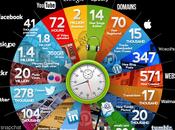 pasa Internet segundos [infografía]