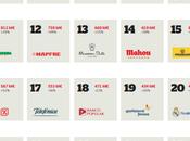 Mejores marcas españolas 2013 (por @interbrandMAD)