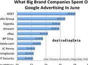 Cuanto gastan grandes empresas Google?