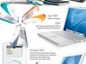 Steve Jobs, infografía persona creativa innovadora #Infografía #Apple #Tecnología