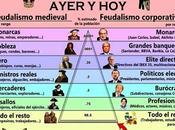 Pirámide feudalismo ayer hoy. imagen vale palabras. corrupción política