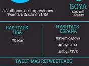 Twitter lanza premios Oscar Goya éxito histórico