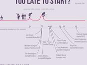¿Demasiado tarde para empezar?